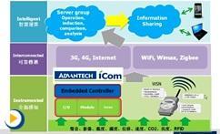 工业无线通讯解决方案及应用案例介绍