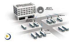 Moxa —— 启动智能工厂