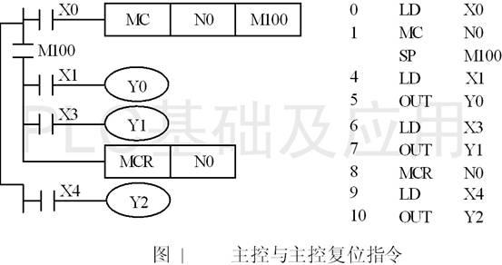 主控指令MC(Master Control)与主控复位指令MCR(Master