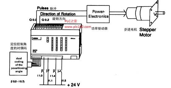 西门子plc集成脉冲输出通过步进电机进行定位控制
