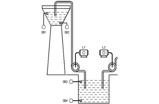 摘要:用PLC构成水塔水位控制系统,如图39所示。在模拟控制中,用按钮SB来模拟液位传感器,用L1、L2指示灯来模拟抽水电动机。图39 水塔水位控制示意图1. 控制要求按下SB4,水池需要进水,灯L2亮;直到按下SB3,水池水位到位,灯L2灭;按SB2,表示水塔水位低需进水,灯L1亮,进行抽水;直到按下SB1,水塔水位到位,灯L1灭,过2秒后,水塔放完水后重复上述过程即可。2.