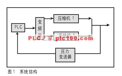 用plc和变频器实现石油气压缩机的自动控制