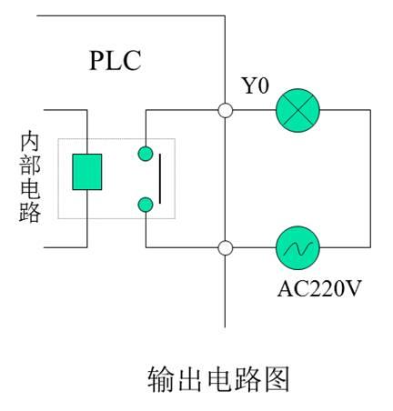 输出继电器用来把程序执行结果送到外部的执行元件,如电磁阀图片