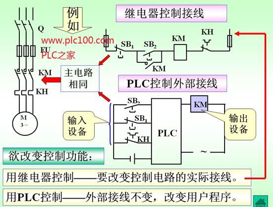 继电器控制和plc控制中继电器的区别与联系图解