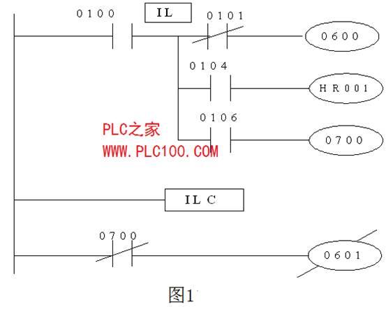 END (FUN01)指令的功能:END 指令是结束程序指令, 写于全部程序的最后一行。  lL(FUN02) IL指令是分支指令,在分支处形成新母线。它使程序编制方便, 图形直观。IL与ILC指令成对使用。指令IL后面没有指定继电器号。  lLC(FUN03):ILC指令是分支结束指令,从分支处返回(消除分支)。  IL和ILC指令编程格式如图所示。