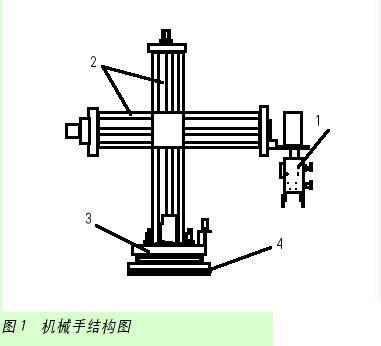四轴联动简易机械手omron plc控制系统