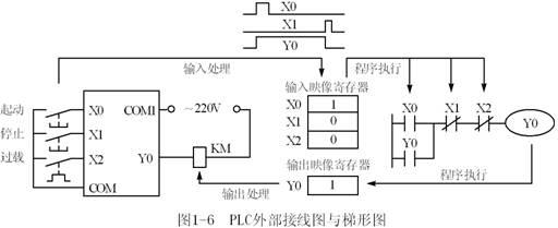 图l-6c是plc的梯形图,它与图1-3所示的继电器电路的功能相同.