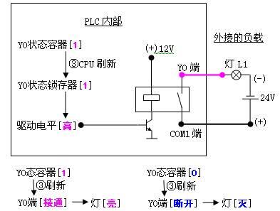 plc动作原理分析——plc内,外典型输入电路(图解说明)