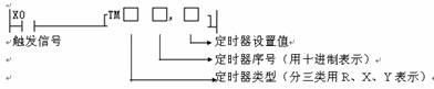 PLC守时器指令(TMR、TMX和Y指令)的格局