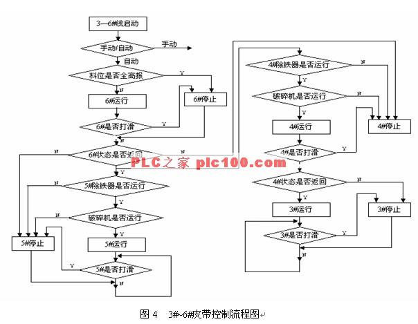 基于plc的物料包装输送监控系统