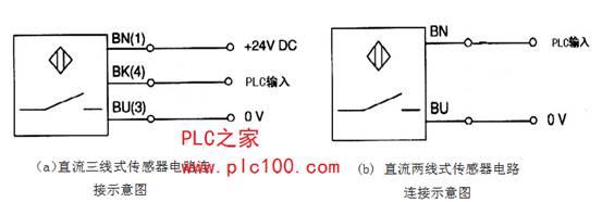 传感器的输出方式不同,电路连接也有些差异,但输出方式相同的传感器的电路连接方式相同。在工程实际中使用的传感器通常分为直流两线式和直流三线式两种,其中光电传感器、电感式传感器、电容式传感器、光纤传感器均为直流三线式传感器,磁性传感器为直流两线式传感器。           下面介绍NPN型传感器的电路连接方式。