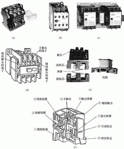 电磁接触器的原理与结构图示说明