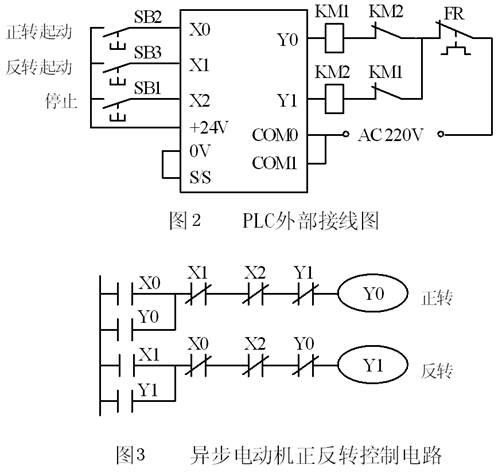 在梯形图中,将Y0和Y1的常闭触点分别与对方的线圈串联,可以保证它们不会同时为ON,因此KM1和KM2的线圈不会同时通电,这种安全措施在继电器电路中称为互锁。除此之外,为了方便操作和保证Y0和Y1不会同时为ON,在梯形图中还设置了按钮联锁,即将反转起动按钮X1的常闭触点与控制正转的Y0的线圈串联,将正转起动按钮X0的常闭触点与控制反转的Y1的线圈串联。设Y0为ON,电动机正转,这时如果想改为反转运行,可以不按停止按钮SB1,直接按反转起动按钮SB3,X1变为ON,它的常闭触点断开,使Y0线圈失电