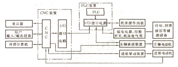 图1 独立型PLC的CNC系统框图 独立型PLC具有如下特点 (1)独立型PLC具有CPU及其控制电路,系统程序存储器、用户程序存储器、输入/输出接口电路、与编程器等外部设备通信的接口和电源等基本功能结构(如图2所示)。