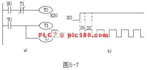 a)梯形图        b)时序图      (3)顺序脉冲发生器