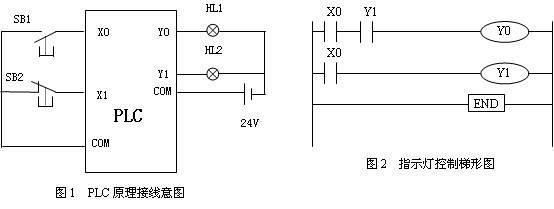 三菱plc计数器应用梯形图编程举例
