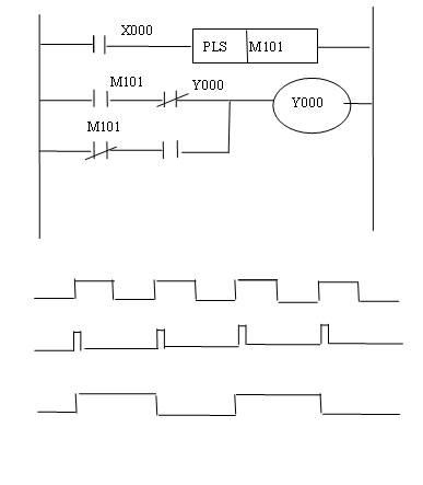 图1     分频电路梯形图及时序图