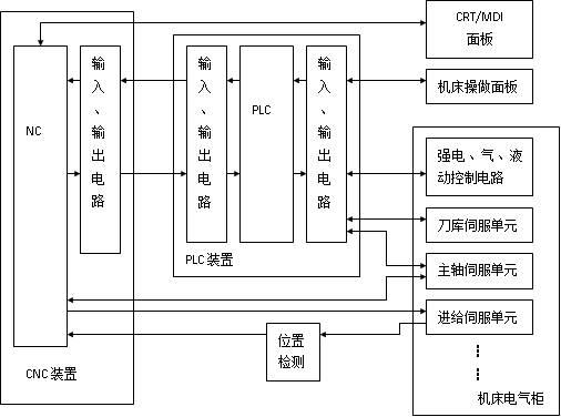 图1 具有独立型PLC的CNC机床系统框图 独立型PLC有如下特点: 1)独立型PLC具有如下基本的功能结构:CPU及其控制电路,系统程序存储器,用户程序存储器、输入/输出接口电路、与编程机等外部设备通信的接口和电源等(参见图5-2)。 2)独立型PLC一般采用积木式模块化结构或笼式插板式结构,各功能电路多做成独立的模块或印刷电路插板,具有安装方便,功能易于扩展和变更等优点。例如,可采用通信模块与外部输入输出设备、编程设备、上位机、下位机等进行数据交换;采用D/A模块可以对外部伺服装置直接进行控制;采用