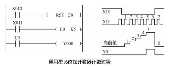 愹�.�f�x�_FX系列PLC的计数器C的功能、结构和计数过程-计数器-技术文章