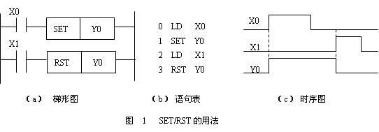 plc置位与复位指令使用实例