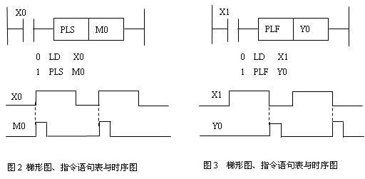 rc微分电路输入输出波形图