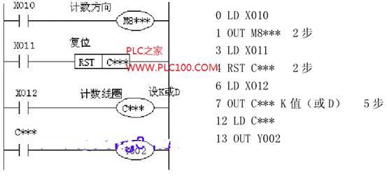 三菱plc内部计数器编程举例介绍