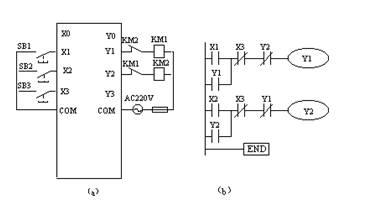 摘要:如图1为电动机正反转联锁控制的 i/o 接线图,梯形图.